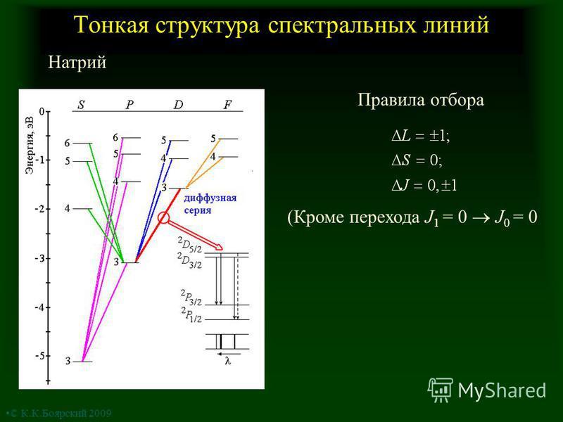 Тонкая структура спектральных линий Натрий Правила отбора (Кроме перехода J 1 = 0 J 0 = 0 © К.К.Боярский 2009