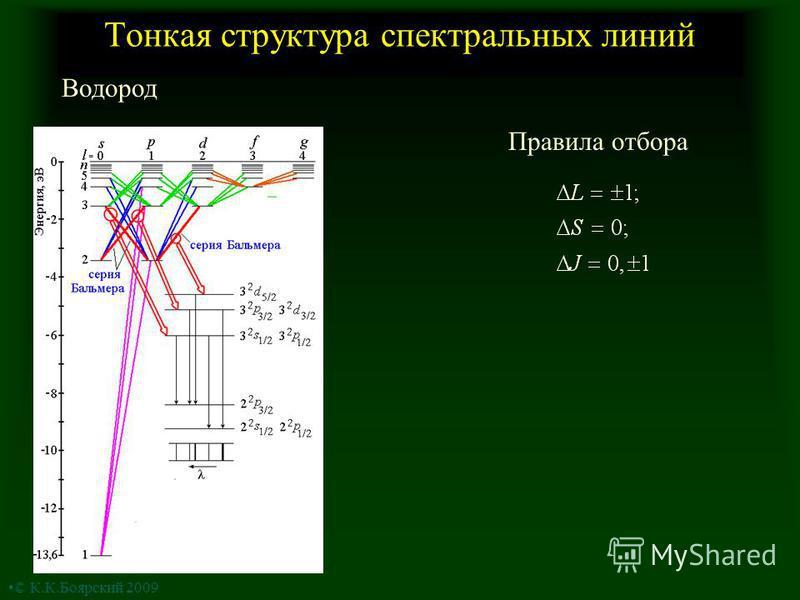 Тонкая структура спектральных линий Водород Правила отбора © К.К.Боярский 2009