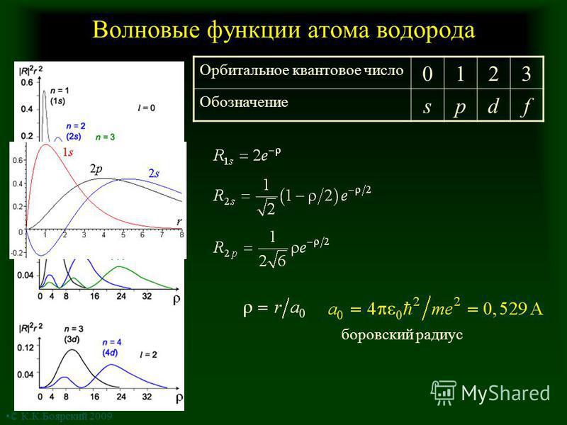 Волновые функции атома водорода Орбитальное квантовое число 0123 Обозначение spdf боровский радиус © К.К.Боярский 2009