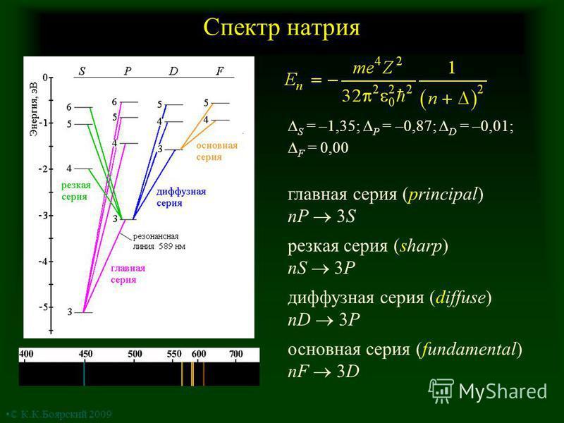 Спектр натрия главная серия (principal) nP 3S резкая серия (sharp) nS 3P диффузная серия (diffuse) nD 3P основная серия (fundamental) nF 3D S = –1,35; P = –0,87; D = –0,01; F = 0,00 © К.К.Боярский 2009