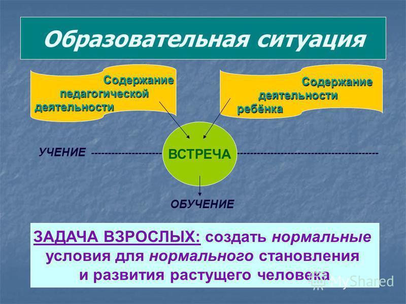 Образовательная ситуация Содержание педагогической педагогической деятельности Содержание Содержание деятельности деятельности ребёнка ребёнка УЧЕНИЕ ------------------------------------------------------------------------------------- ВСТРЕЧА ОБУЧЕН