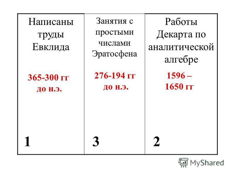 Написаны труды Евклида Занятия с простыми числами Эратосфена Работы Декарта по аналитической алгебре 365-300 гг до н.э. 276-194 гг до н.э. 1596 – 1650 гг 123