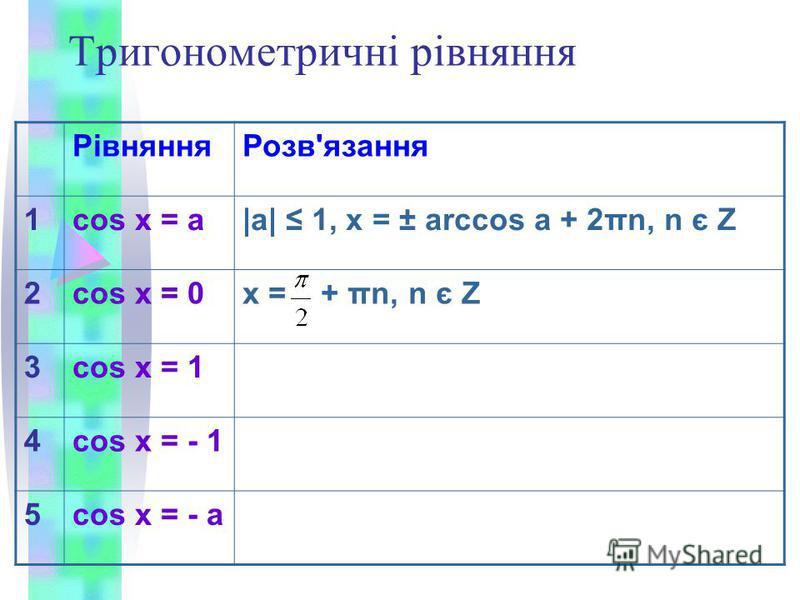 Тригонометричні рівняння РівнянняРозв'язання 1cos x = a|a| 1, x = ± arccos a + 2πn, n є Z 2cos x = 0x = + πn, n є Z 3cos x = 1 4cos x = - 1 5cos x = - a