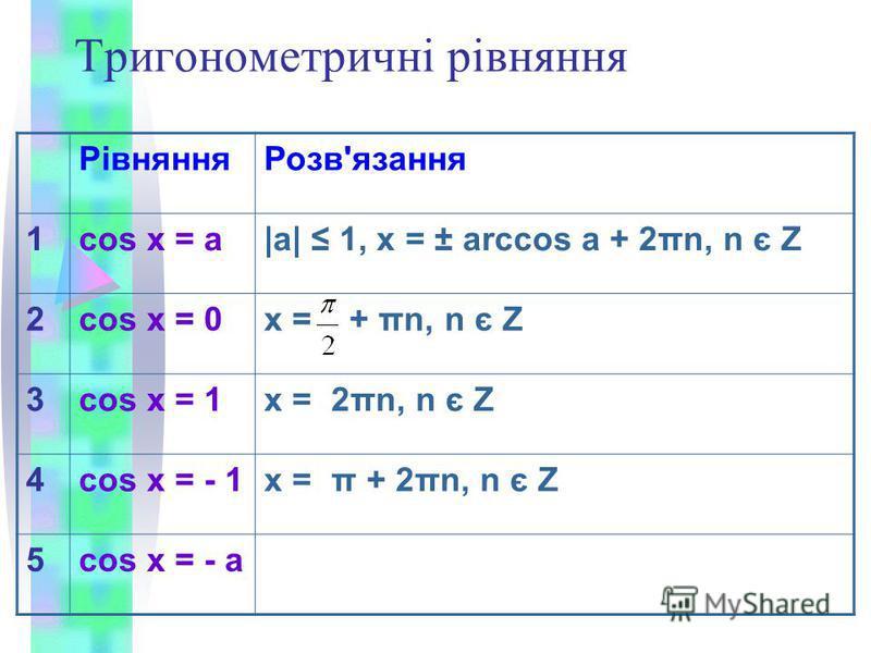 Тригонометричні рівняння РівнянняРозв'язання 1cos x = a|a| 1, x = ± arccos a + 2πn, n є Z 2cos x = 0x = + πn, n є Z 3cos x = 1x = 2πn, n є Z 4cos x = - 1x = π + 2πn, n є Z 5cos x = - a
