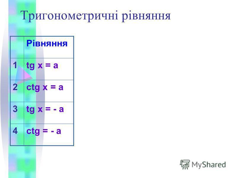 Тригонометричні рівняння Рівняння 1tg x = a 2ctg x = a 3tg x = - a 4ctg = - a