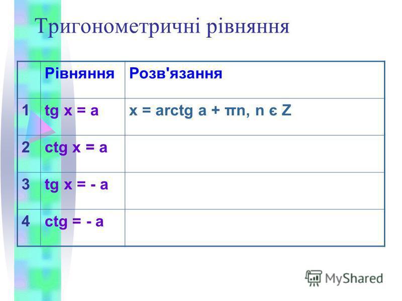 Тригонометричні рівняння РівнянняРозв'язання 1tg x = ax = arctg a + πn, n є Z 2ctg x = a 3tg x = - a 4ctg = - a
