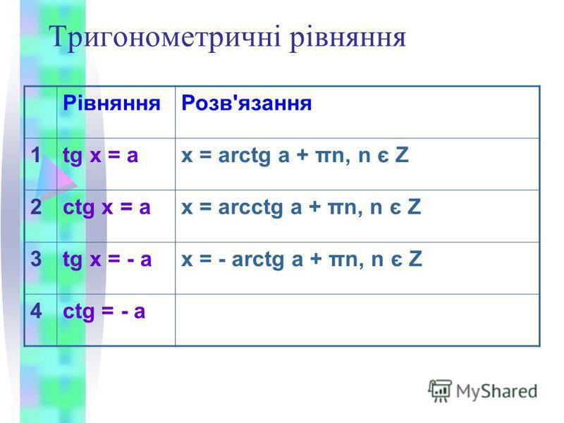 Тригонометричні рівняння РівнянняРозв'язання 1tg x = ax = arctg a + πn, n є Z 2ctg x = ax = arcctg a + πn, n є Z 3tg x = - ax = - arctg a + πn, n є Z 4ctg = - a
