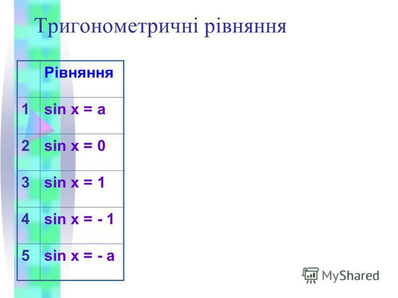 Тригонометричні рівняння Рівняння 1sin х = a 2sin x = 0 3sin x = 1 4sin x = - 1 5sin x = - а