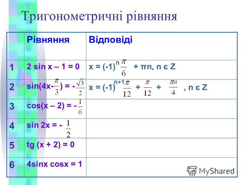 Тригонометричні рівняння РівнянняВідповіді 1 2 sin x – 1 = 0x = (-1) + πn, n є Z 2 sin(4x- ) = - x = (-1) + +, n є Z 3 cos(x – 2) = - 4 sin 2x = - 5 tg (x + 2) = 0 6 4sinx cosx = 1 n n+1