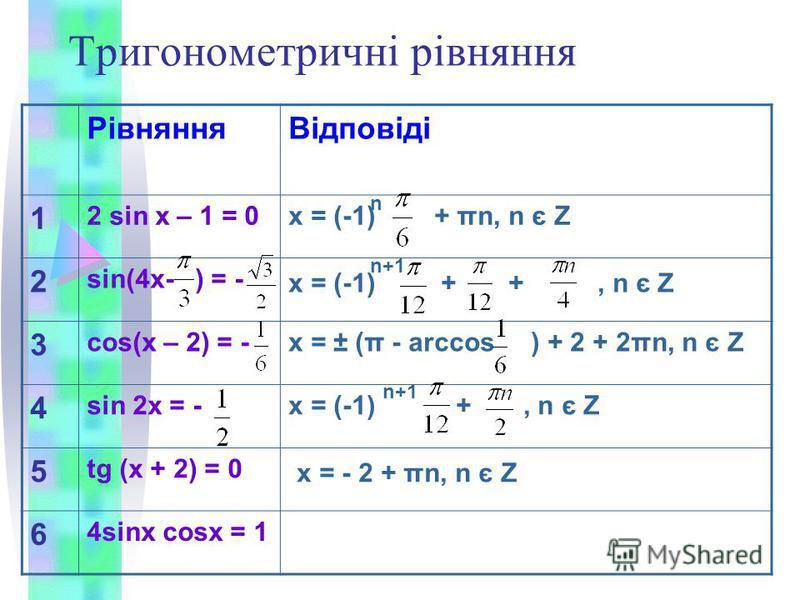 Тригонометричні рівняння РівнянняВідповіді 1 2 sin x – 1 = 0x = (-1) + πn, n є Z 2 sin(4x- ) = - x = (-1) + +, n є Z 3 cos(x – 2) = -x = ± (π - arccos ) + 2 + 2πn, n є Z 4 sin 2x = -x = (-1) +, n є Z 5 tg (x + 2) = 0 x = - 2 + πn, n є Z 6 4sinx cosx