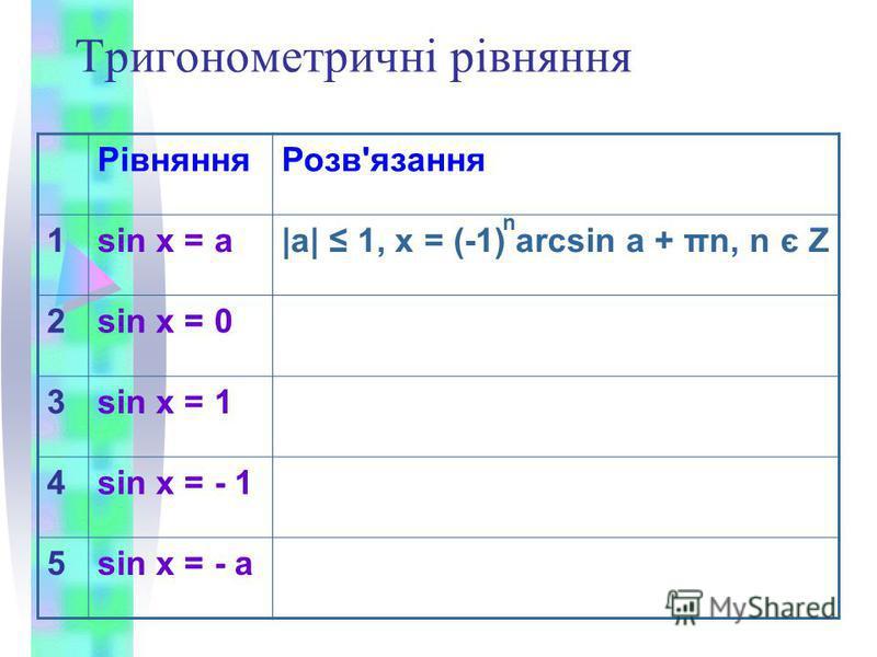 Тригонометричні рівняння РівнянняРозв'язання 1sin х = a|a| 1, x = (-1) arcsin a + πn, n є Z 2sin x = 0 3sin x = 1 4sin x = - 1 5sin x = - а n