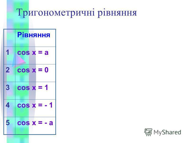 Тригонометричні рівняння Рівняння 1cos x = a 2cos x = 0 3cos x = 1 4cos x = - 1 5cos x = - a
