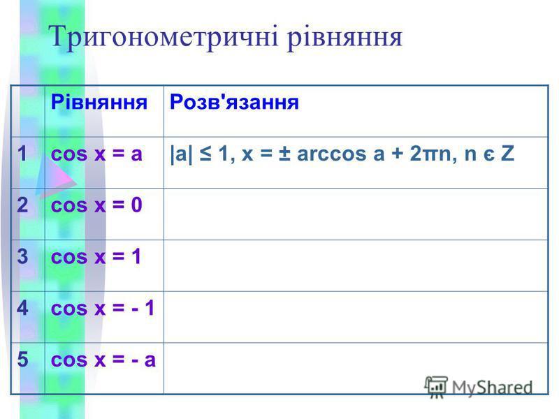Тригонометричні рівняння РівнянняРозв'язання 1cos x = a|a| 1, x = ± arccos a + 2πn, n є Z 2cos x = 0 3cos x = 1 4cos x = - 1 5cos x = - a