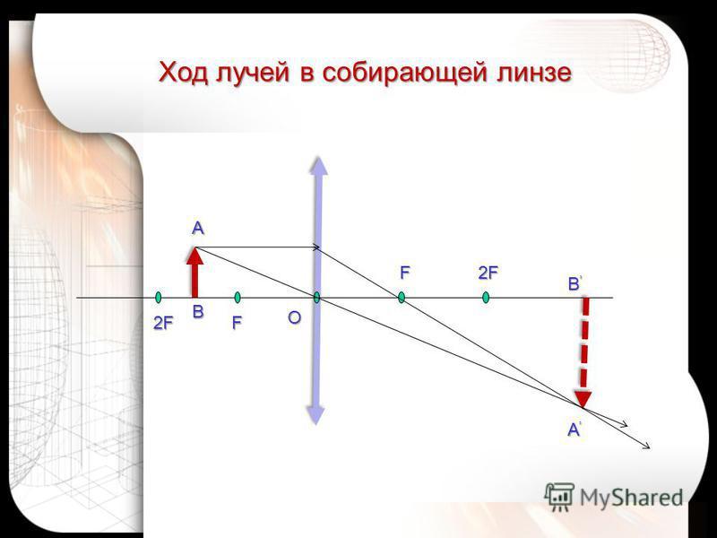 Ход лучей в собирающей линзе А В А B O 2FF F2F