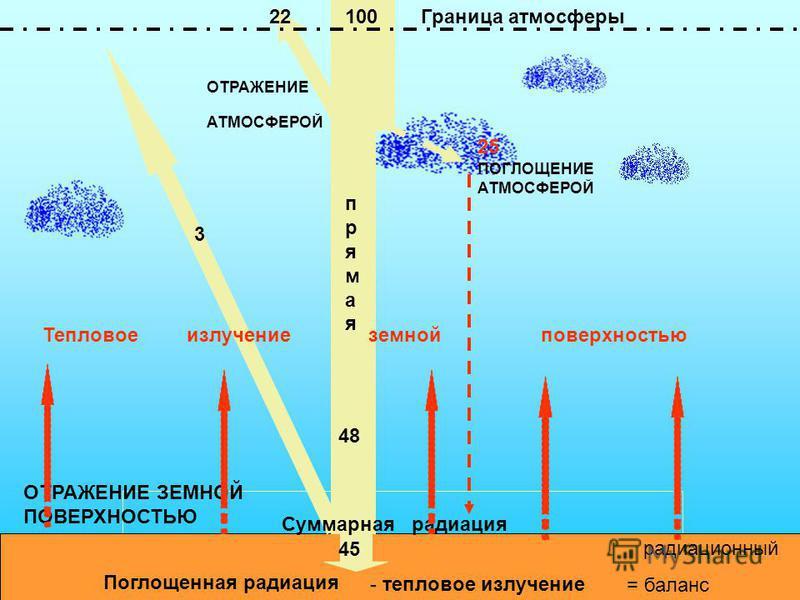 Поглощенная радиация ОТРАЖЕНИЕ ЗЕМНОЙ ПОВЕРХНОСТЬЮ ОТРАЖЕНИЕ АТМОСФЕРОЙ ПОГЛОЩЕНИЕ АТМОСФЕРОЙ 100 25 Суммарная радиация 22 3 48 45 Граница атмосферы Тепловое излучение земной поверхностью прямая - тепловое излучение радиационный = баланс