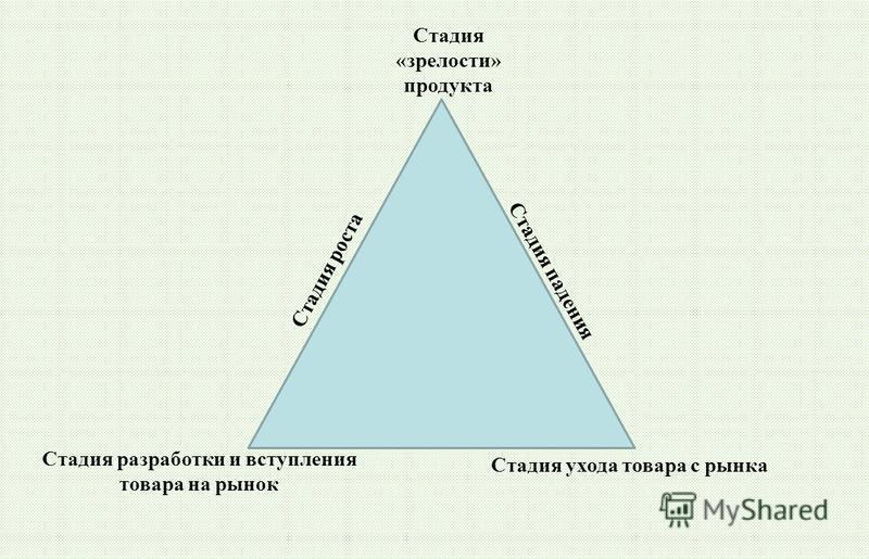Стадия разработки и вступления товара на рынок Стадия «зрелости» продукта Стадия роста Стадия падения Стадия ухода товара с рынка