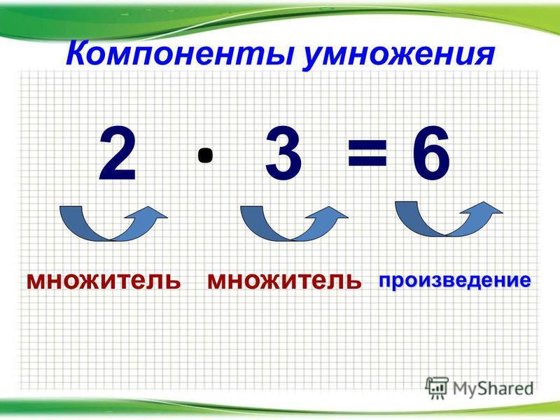 Компоненты умножения. 2 3 = 6 множитель произведение
