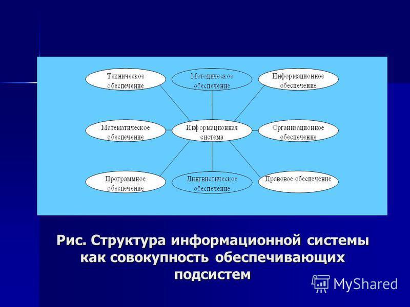 Рис. Структура информационной системы как совокупность обеспечивающих подсистем