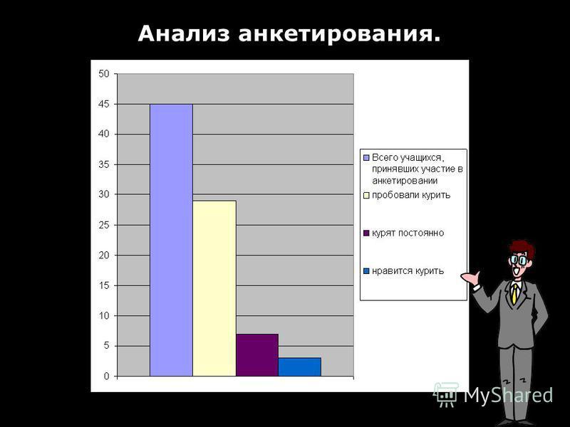 Анализ анкетирования.