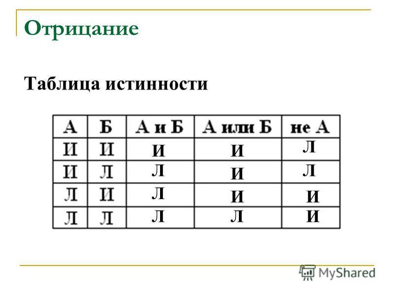 Отрицание Таблица истинности ИИ И ИИ И Л Л ЛЛ Л Л