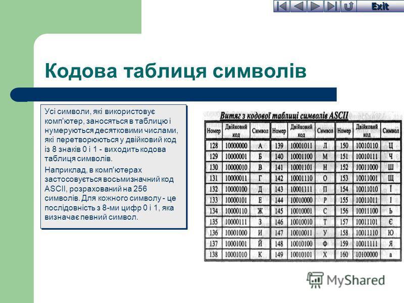 Exit Кодова таблиця символів Усі символи, які використовує комп'ютер, заносяться в таблицю і нумеруються десятковими числами, які перетворюються у двійковий код із 8 знаків 0 і 1 - виходить кодова таблиця символів. Наприклад, в комп'ютерах застосовує