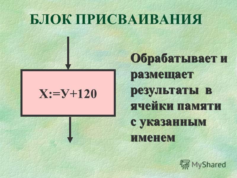БЛОК ПРИСВАИВАНИЯ Х:=У+120 Обрабатывает и размещает результаты в в в в ячейки памяти с указанным именем