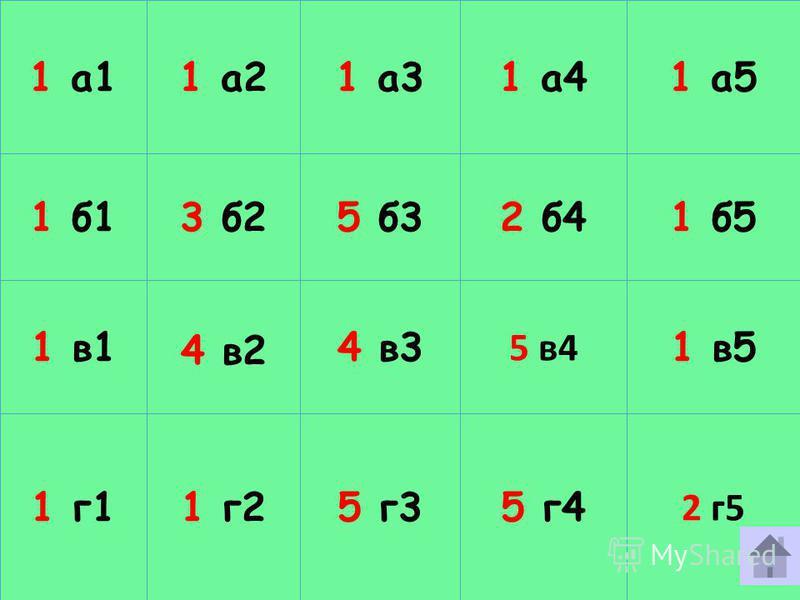 1 а 1 1 а 2 1 а 3 1 а 4 1 а 5 1 б 1 3 б 2 5 б 3 2 б 4 1 б 5 1 в 1 4 в 2 4 в 3 5 в 4 1 в 5 1 г 1 1 г 2 5 г 3 5 г 4 2 г 5