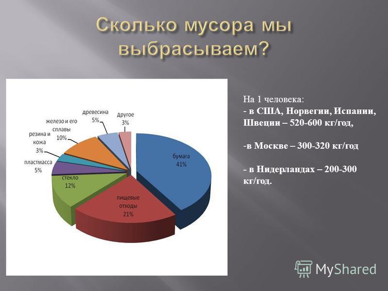 На 1 человека : - в США, Норвегии, Испании, Швеции – 520-600 кг / год, -в Москве – 300-320 кг / год - в Нидерландах – 200-300 кг / год.