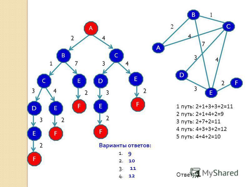 B A D C F E 2 1 4 7 3 2 3 4 А В Е E E F D Е F С С D F E F F 2 1 34 7 3 2 2 2 43 3 2 2 1 путь: 2+1+3+3+2=11 2 путь: 2+1+4+2=9 3 путь: 2+7+2=11 4 путь: 4+3+3+2=12 5 путь: 4+4+2=10 4 Варианты ответов: 1. 9 2. 10 3. 11 4. 12 Ответ: 1