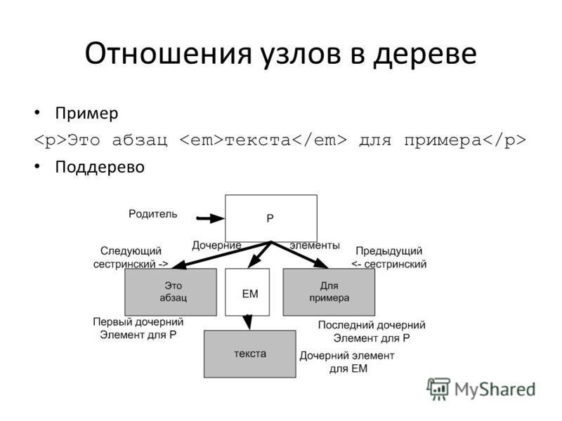 Отношения узлов в дереве Пример Это абзац текста для примера Поддерево