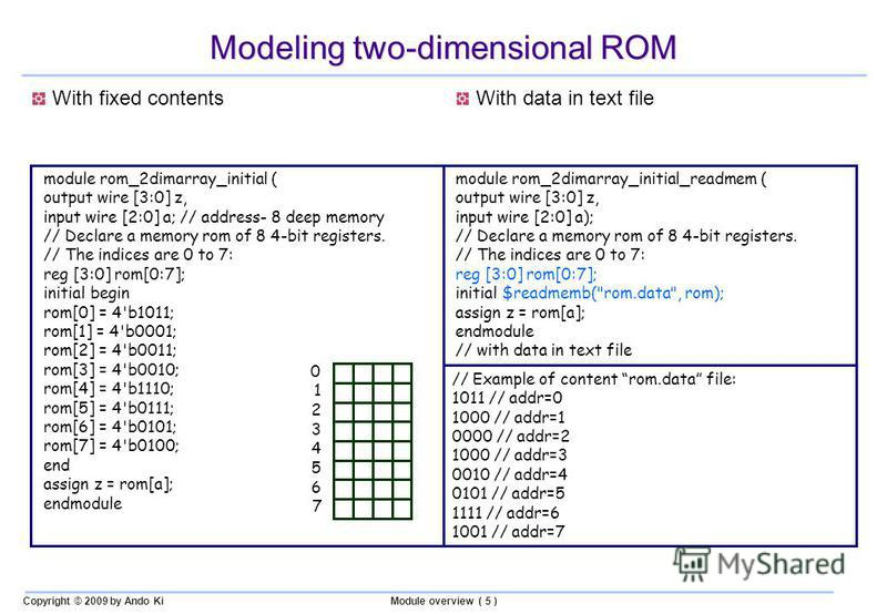 Copyright © 2009 by Ando KiModule overview ( 5 ) Modeling two-dimensional ROM With fixed contentsWith data in text file module rom_2dimarray_initial ( output wire [3:0] z, input wire [2:0] a; // address- 8 deep memory // Declare a memory rom of 8 4-b