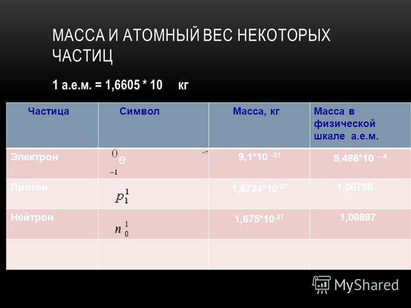 МАССА И АТОМНЫЙ ВЕС НЕКОТОРЫХ ЧАСТИЦ Частица Символ Масса, кг Масса в физической шкале а.е.м. Электрон e 9,1*10 -31 5,486*10 – 4 Протон 1,6724*10 -27 1,00759 Нейтрон 1,675*10 -27 1,00897 1 а.е.м. = 1,6605 * 10 кг