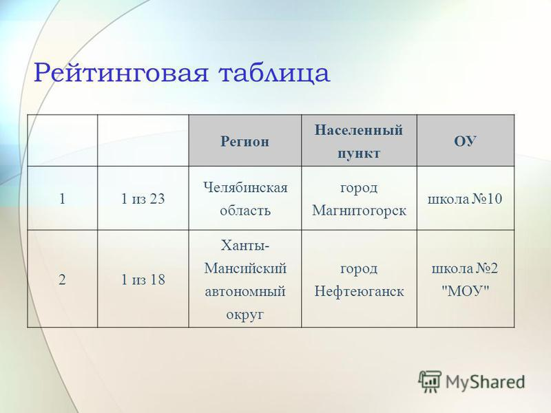 Рейтинговая таблица Регион Населенный пункт ОУ 11 из 23 Челябинская область город Магнитогорск школа 10 21 из 18 Ханты- Мансийский автономный округ город Нефтеюганск школа 2 МОУ