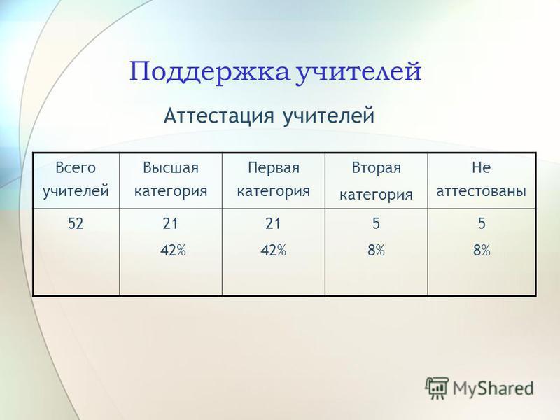 Поддержка учителей Аттестация учителей Всего учителей Высшая категория Первая категория Вторая категория Не аттестованы 5221 42% 21 42% 5 8% 5 8%