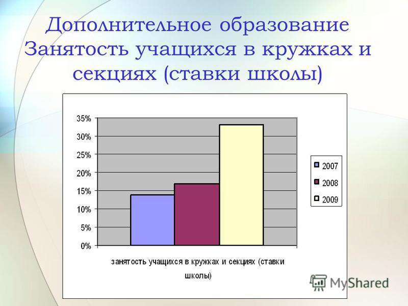 Дополнительное образование Занятость учащихся в кружках и секциях (ставки школы)