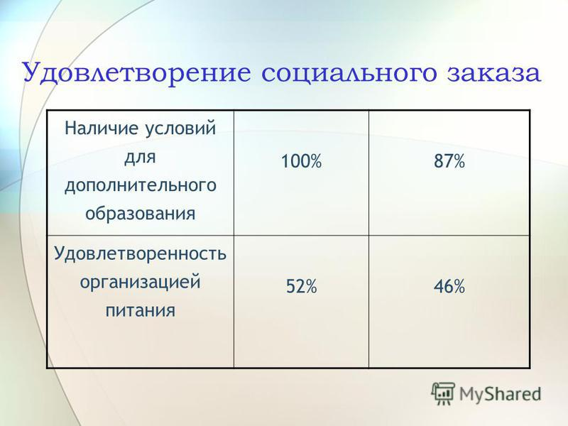 Удовлетворение социального заказа Наличие условий для дополнительного образования 100%87% Удовлетворенность организацией питания 52%46%