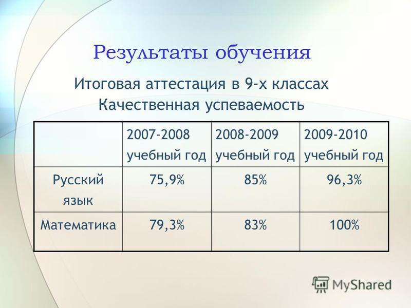 Результаты обучения Итоговая аттестация в 9-х классах Качественная успеваемость 2007-2008 учебный год 2008-2009 учебный год 2009-2010 учебный год Русский язык 75,9%85%96,3% Математика 79,3%83%100%