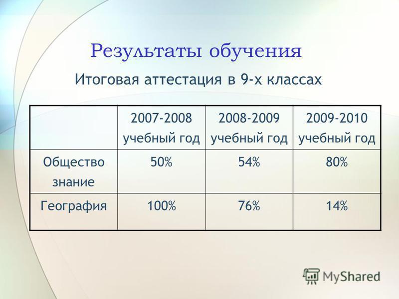 Результаты обучения Итоговая аттестация в 9-х классах 2007-2008 учебный год 2008-2009 учебный год 2009-2010 учебный год Общество знание 50%54%80% География 100%76%14%