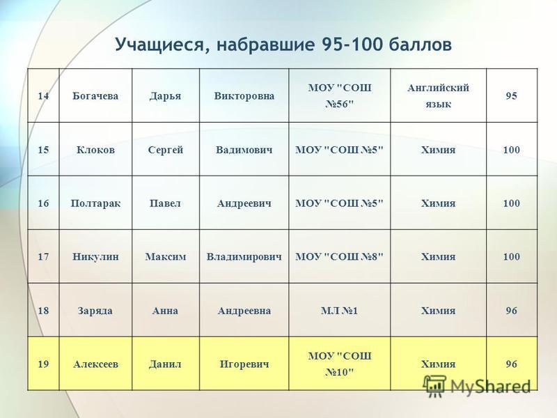 Учащиеся, набравшие 95-100 баллов 14Богачева ДарьяВикторовна МОУ
