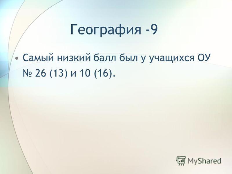 География -9 Самый низкий балл был у учащихся ОУ 26 (13) и 10 (16).