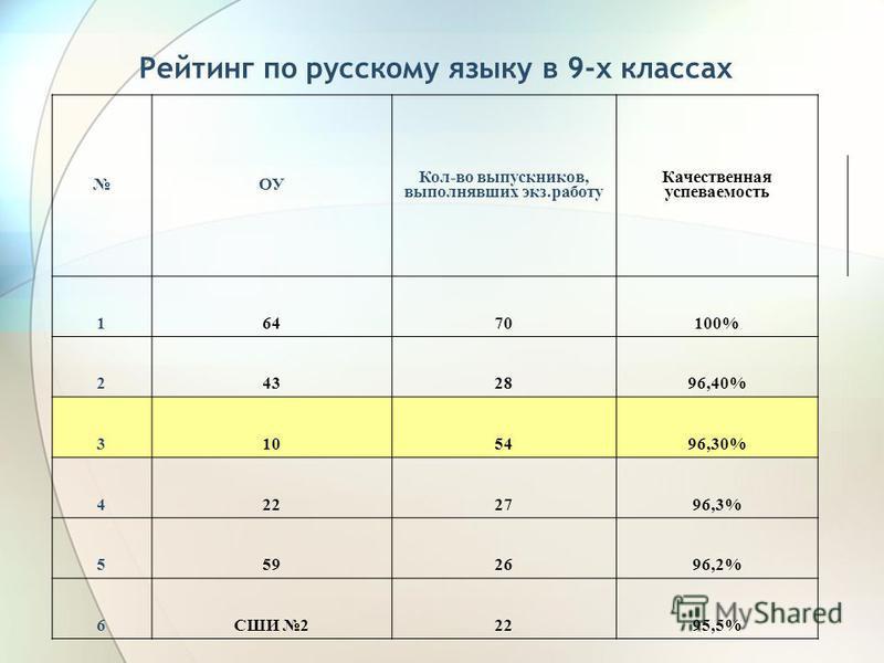 Рейтинг по русскому языку в 9-х классах ОУ Кол-во выпускников, выполнявших экз.работу Качественная успеваемость 16470100% 2432896,40% 3105496,30% 4222796,3% 5592696,2% 6СШИ 22295,5%