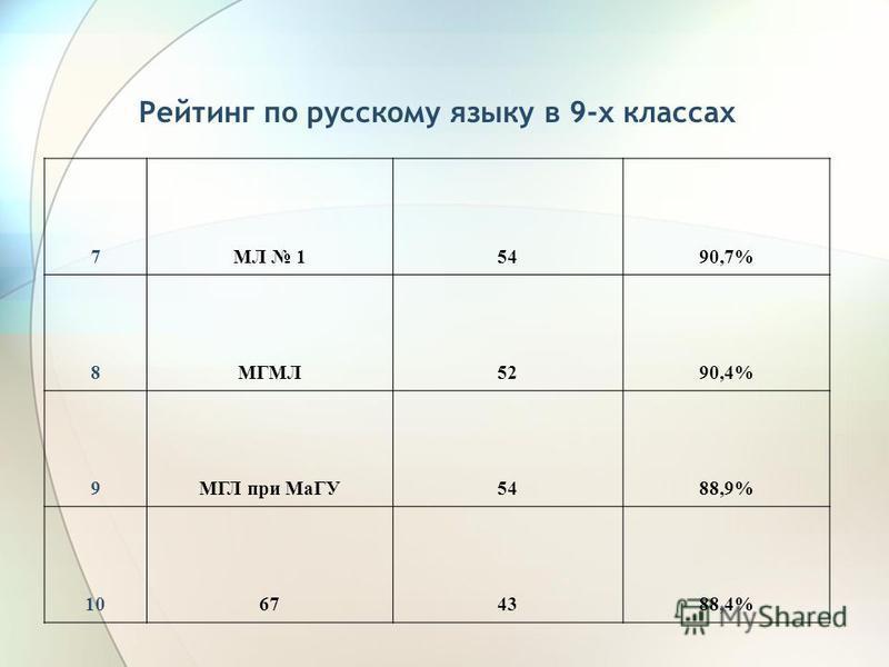 Рейтинг по русскому языку в 9-х классах 7МЛ 15490,7% 8МГМЛ5290,4% 9МГЛ при МаГУ5488,9% 10674388,4%