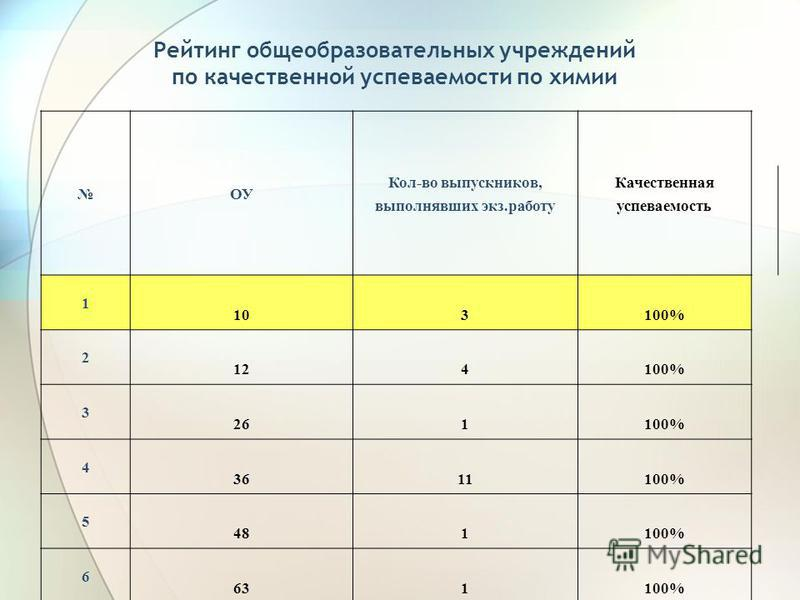 Рейтинг общеобразовательных учреждений по качественной успеваемости по химии ОУ Кол-во выпускников, выполнявших экз.работу Качественная успеваемость 1 103100% 2 124100% 3 261100% 4 3611100% 5 481100% 6 631100%