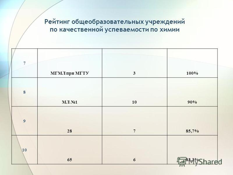 Рейтинг общеобразовательных учреждений по качественной успеваемости по химии 7 МГМЛ при МГТУ3100% 8 МЛ 11090% 9 28785,7% 10 65683,3%