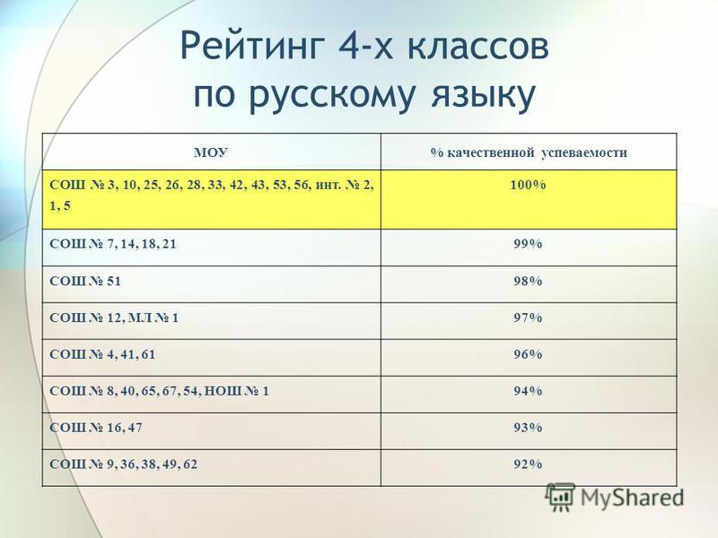 Рейтинг 4-х классов по русскому языку МОУ% качественной успеваемости СОШ 3, 10, 25, 26, 28, 33, 42, 43, 53, 56, инт. 2, 1, 5 100% СОШ 7, 14, 18, 2199% СОШ 5198% СОШ 12, МЛ 197% СОШ 4, 41, 6196% СОШ 8, 40, 65, 67, 54, НОШ 194% СОШ 16, 4793% СОШ 9, 36,