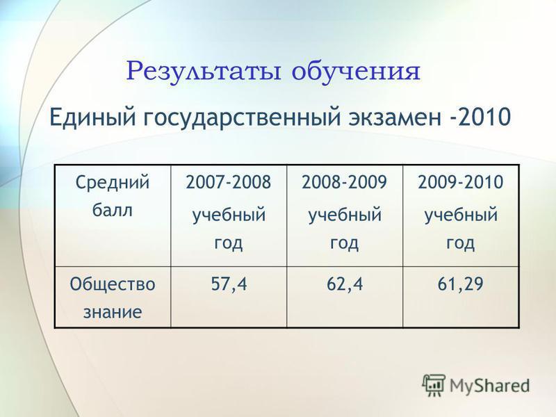 Результаты обучения Единый государственный экзамен -2010 Средний балл 2007-2008 учебный год 2008-2009 учебный год 2009-2010 учебный год Общество знание 57,462,461,29
