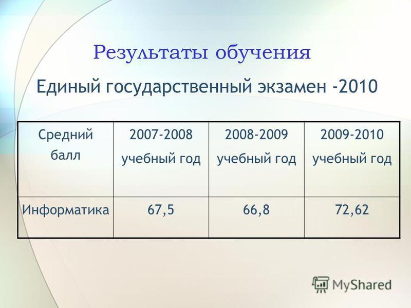 Результаты обучения Единый государственный экзамен -2010 Средний балл 2007-2008 учебный год 2008-2009 учебный год 2009-2010 учебный год Информатика 67,566,872,62