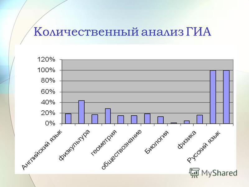 Количественный анализ ГИА