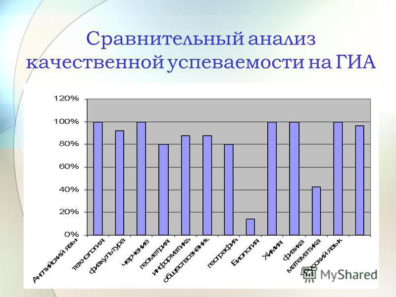 Сравнительный анализ качественной успеваемости на ГИА