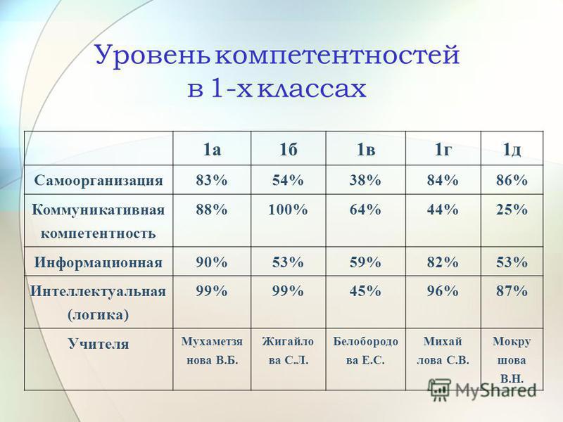 Уровень компетентностей в 1-х классах 1 а 1 б 1 в 1 г 1 д Самоорганизация 83%54%38%84%86% Коммуникативная компетентность 88%100%64%44%25% Информационная 90%53%59%82%53% Интеллектуальная (логика) 99% 45%96%87% Учителя Мухаметзя нова В.Б. Жигайло ва С.